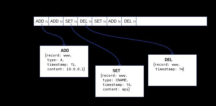 Hands on Kafka: Dynamic DNS